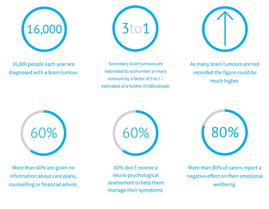 Statistics infographic
